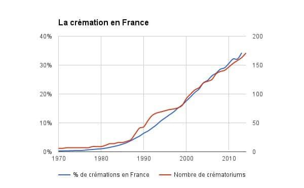 Cremation En France Graphique